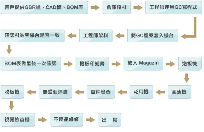 管制图十大步骤